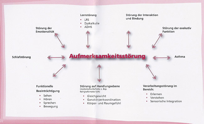 Ads Adhs Ein Thema Im Kinderzentrum Fur